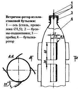 Mole repeller, fotografija iz svoimirukami-ds.ru mestu