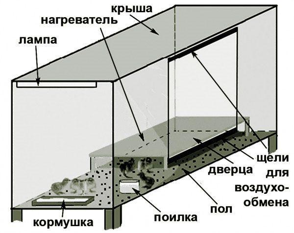 Схематично представяне на отопленото