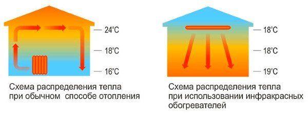 Shema za distribucijo toplote