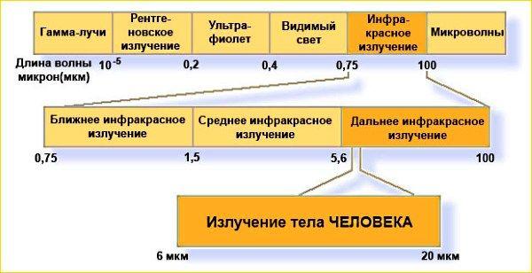 Vpliv sevanja na človeka