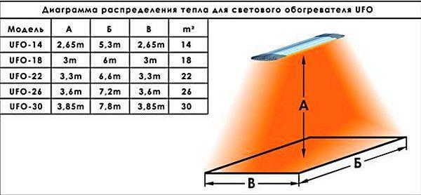toplotno porazdelitev diagram grelec UFO