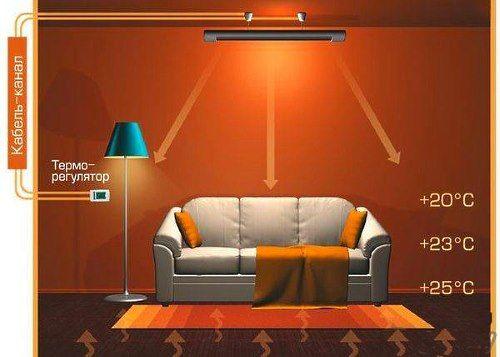porazdelitev toplote iz grelca stropa