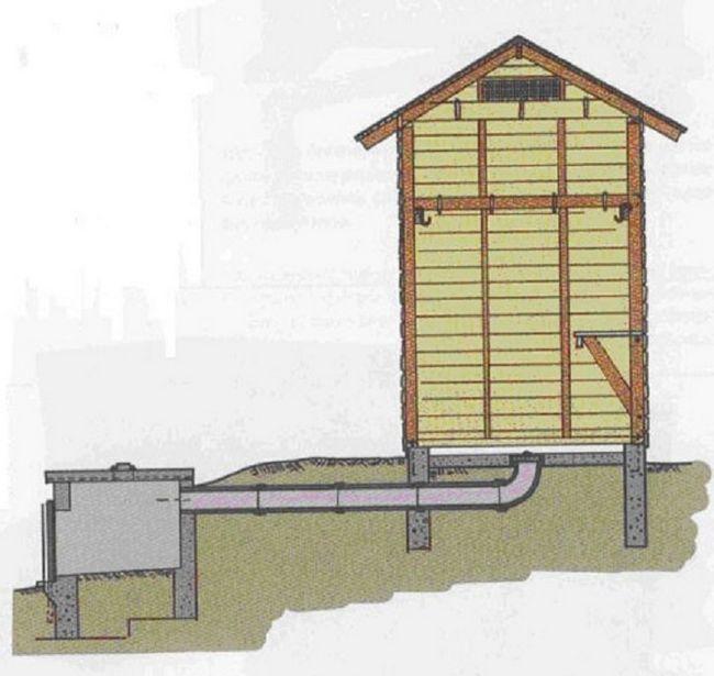Možnost podzemno dimnik dimljeno dimnica je uporabna v vsakdanjem življenju