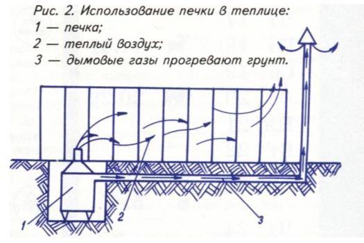 Oven rastlinjaki