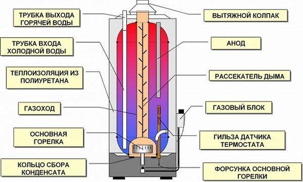 Naprava za plin kotla