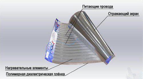 struktura grelca filma