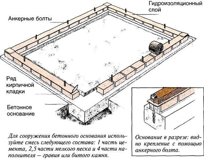 Beton in opeko temelj