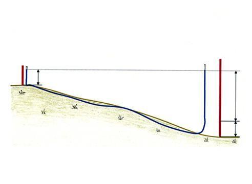 Схема измерения перепадов высот водяным уровнем