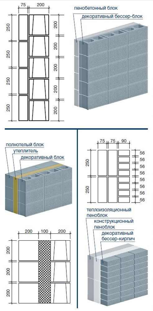 Gradnja Besser blokov