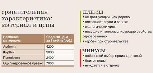 Primerjaj cene arbolit, opeke, peno in okrogle dnevnike