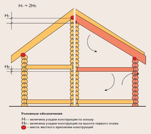 Krčenje lesene hiše